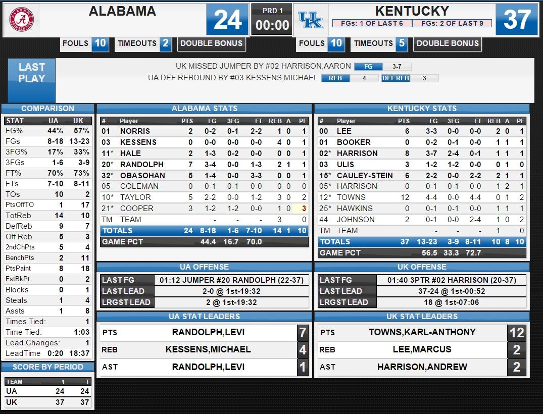 alabama vs ohio state box score uk louisville score