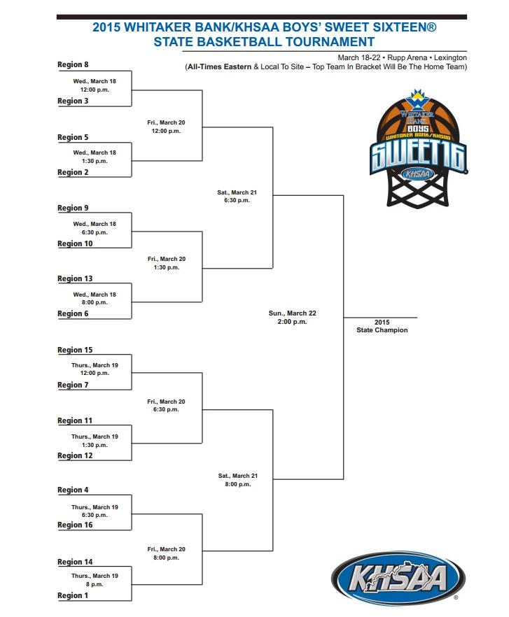 KHSAA Boys Sweet 16 State Tournament Bracket | All Kentucky Sports