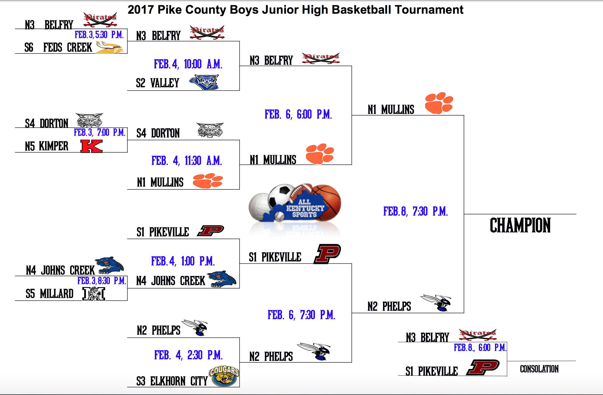 county tournament bracket